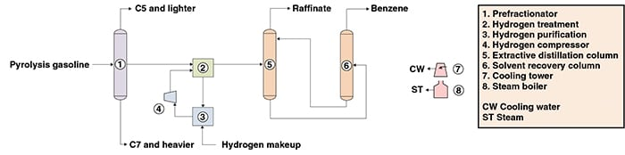 Figure 1. The diagram shows a benzene production process from pyrolysis gasoline