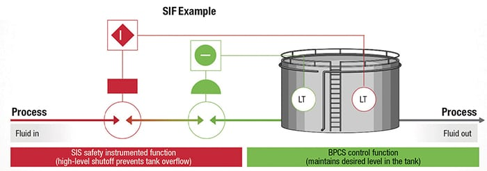 FIGURE 1. A safety instrumented function (SIF) has a specified safety integrity level (SIL) that is necessary to achieve functional safety. The SIL applies to the SIF, which is the combination of the sensor, logic solver and final element — not the programmable logic controller (PLC)