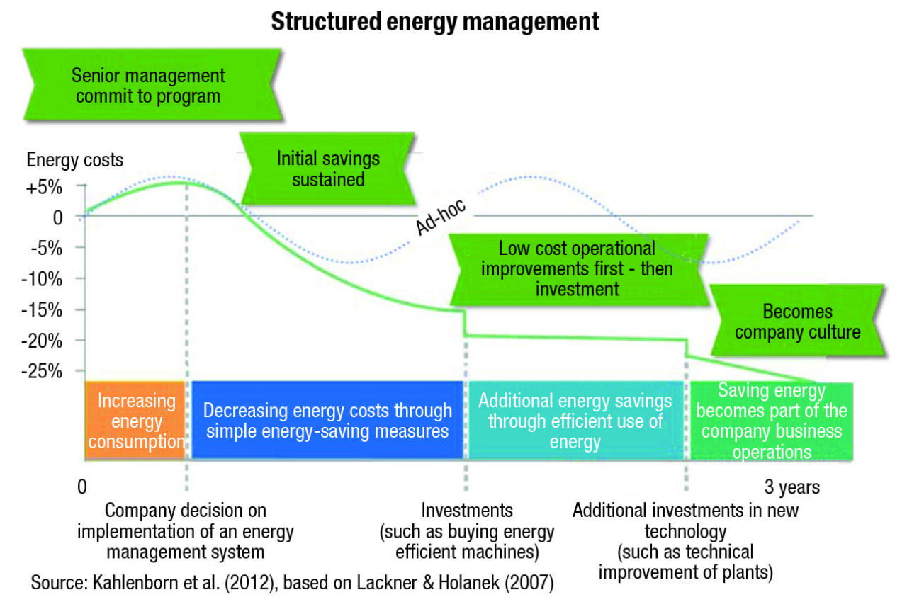 FIGURE 1.  At many CPI sites, quick wins in energy savings may have already been carried out. Additional investment in new technology, such as self-service analytics, can continuously help to reduce your organization's carbon footprint