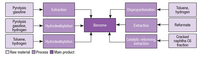Figure 2.  Benzene can be produced via several different pathways