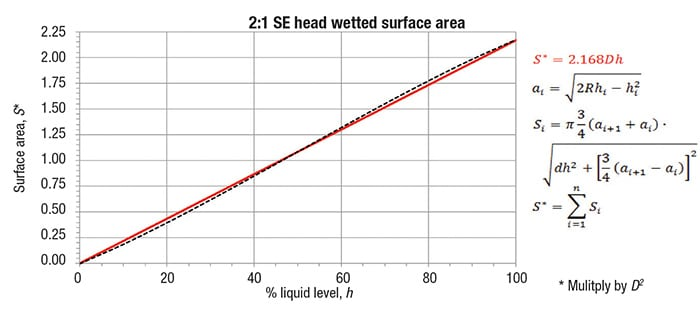 FIGURE 3.  This comparison shows close correlation between the results achieved when the analytic approximation and the rigorous numeric analysis were used to determine the wetted surface area of the pressure vessel
