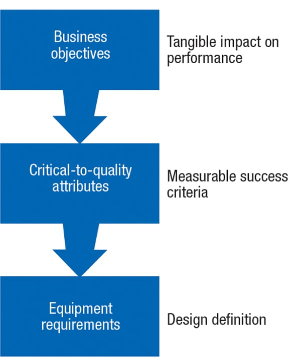 FIGURE 2. Primary business objectives are at the top of the flowdown hierarchy, helping to define which attributes are considered critical-to-quality (CTQ) during commissioning planning