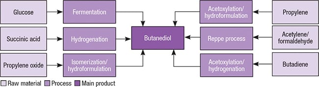 Figure 2.  Several production pathways are available for producing butanediol