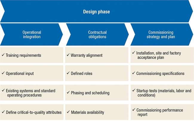 FIGURE 4. Incorporating commissioning plans into the design phase can help to minimize scheduling issues