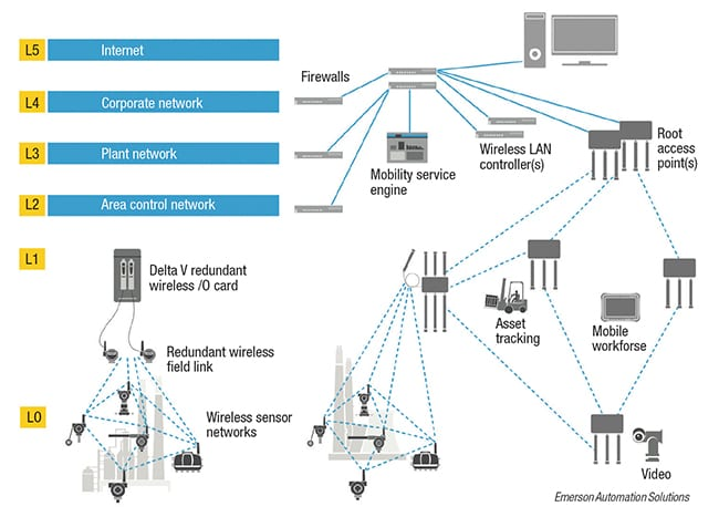 Figure 4.  A WirelessHART network is self-organizing and can support a wide variety of process instruments and monitoring devices