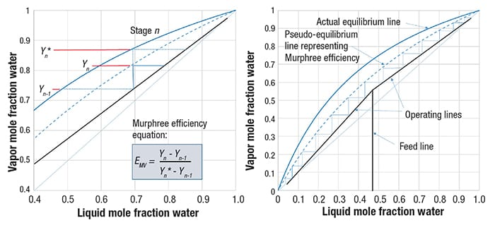Figure 1.  Murphree efficiency represents how close the actual vapor composition comes to reaching equilibrium with the liquid on an actual distillation tray. Non-attainment of equilibrium is shown as a pseudo-equilibrium line on a McCabe-Thiele diagram