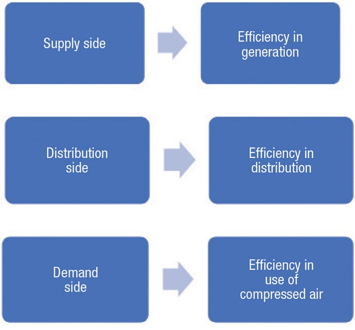 FIGURE 2. Throughout the entire compressed-air installation, energy use can be optimized according to recommendations from ISO 11011