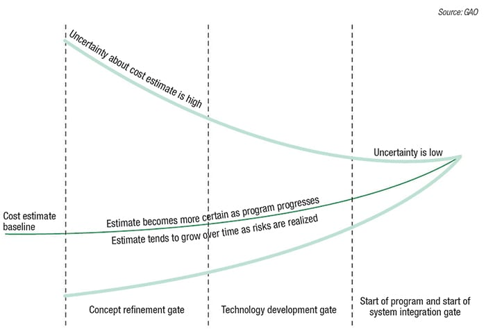 Figure 2.  As a project develops from the conceptual stage to increasingly detailed definition, the cost estimates and schedule are also progressing in the cone of uncertainity towards smaller probability of error