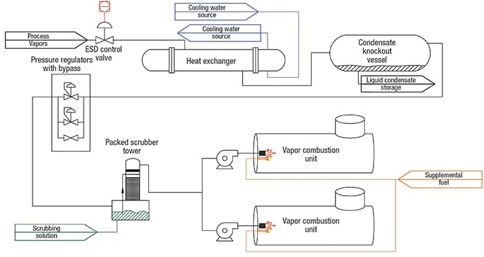 FIGURE 5. This process flow diagram shows a typical layout of several vapor-control systems in a refinery turnaround