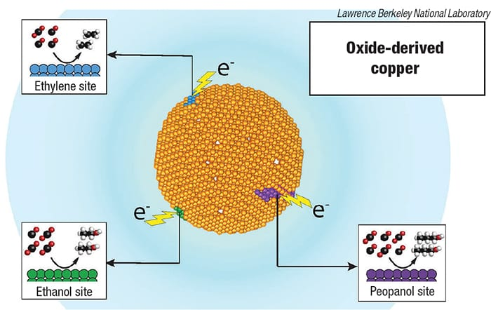 electrocatalytic process