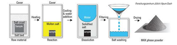 protecting oxidation-prone materials