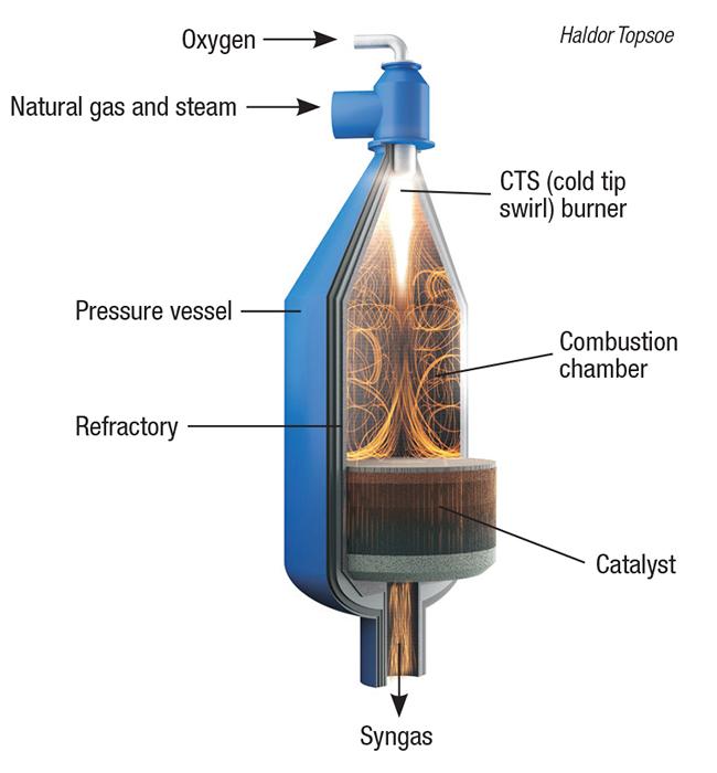 methane reforming