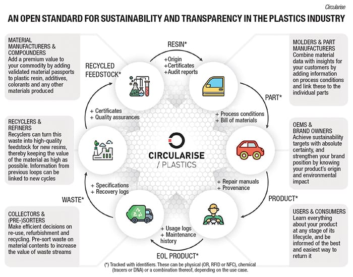 The New Era of Sustainable Supply Chains