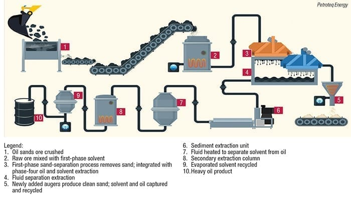 oil-sands processing