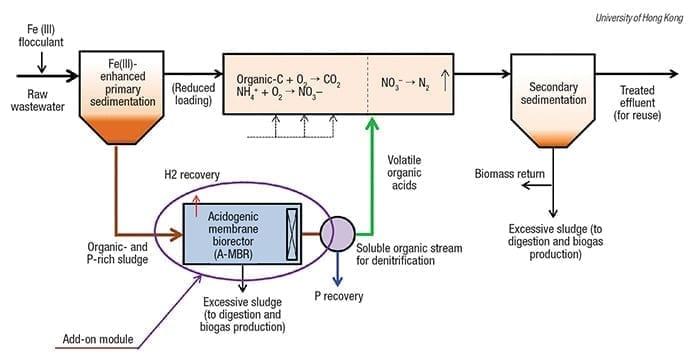 sewage-tretment process