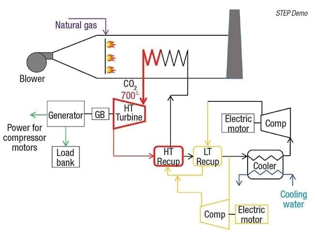 supercritical carbon dioxide