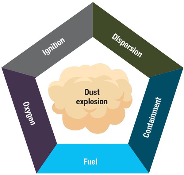 electrostatic explosions