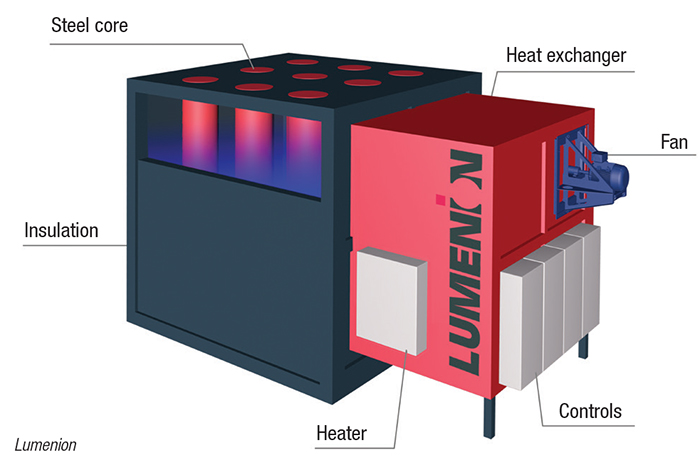 energy-storage technology