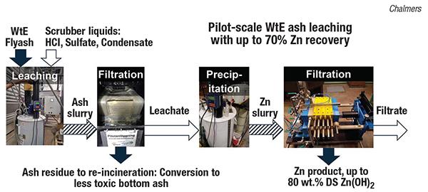 extracting zinc