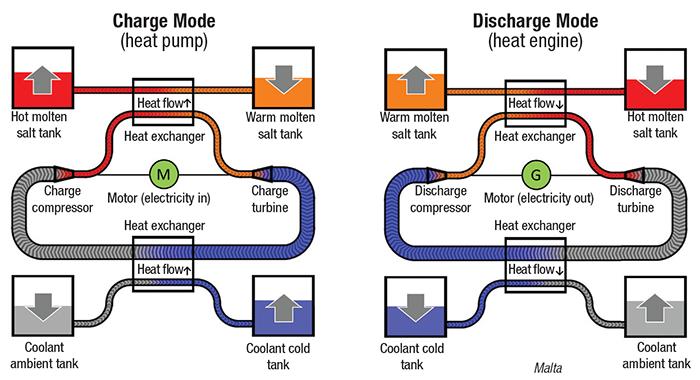 energy-storage system